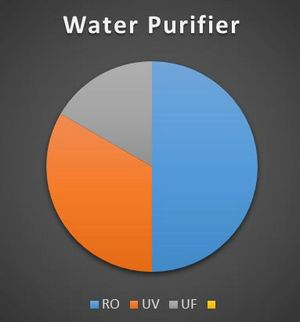water-purifier-comparison-chart