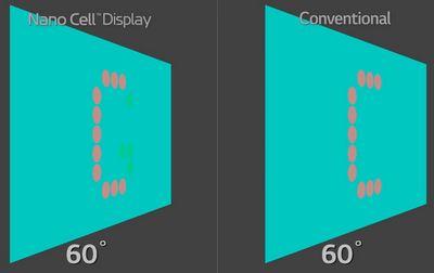 Nano-cell-wide-angle