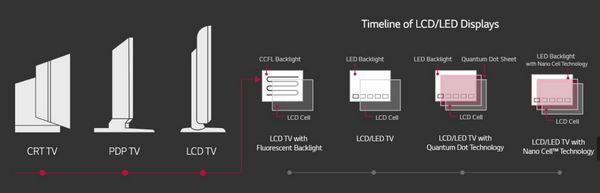 Timeline-Of-LCD-LED-Displays